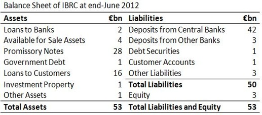 IBRC Balance Sheet June 2012