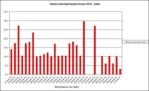 Viento Velocidad (Enero 2014)