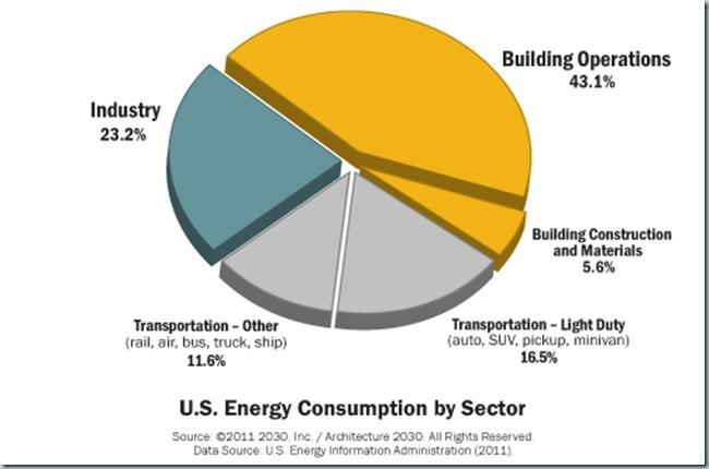 Consumo de Energia por Sectores EEUU_2