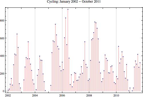 Cycling 2011 10
