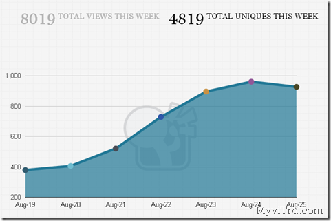Statistik Blog Hari Raya