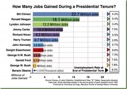 presidents-job-gains-chart1