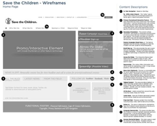 畫出視覺化的網站階層圖