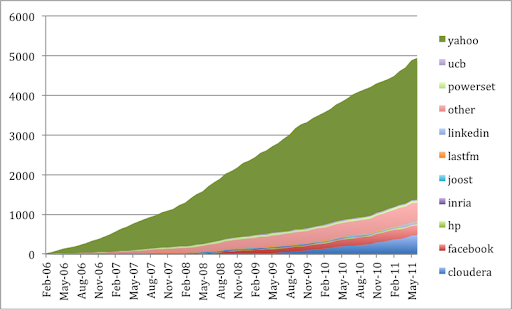 Cumulative Lines of Code Contributed to Apache Hadoop Trunk Timeline through June 2011