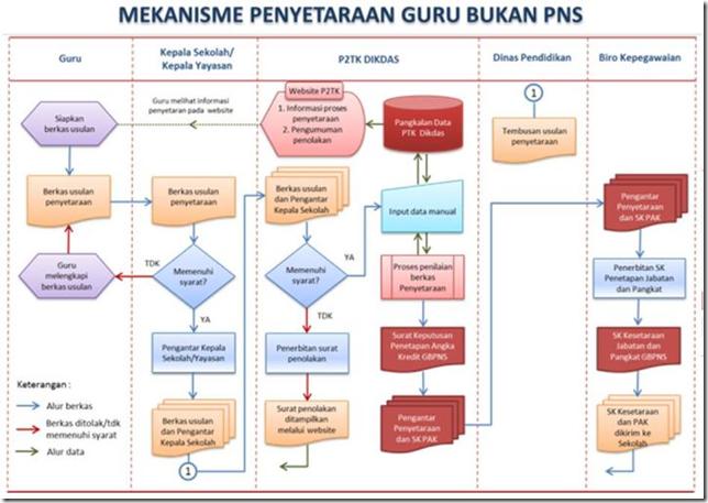 Mekanisme Penyetaraan Guru Bukan PNS