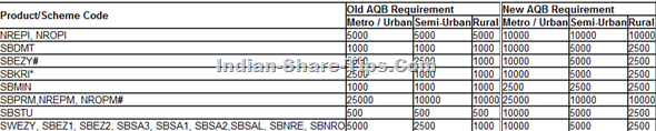 axis bank latest schedule of chargs