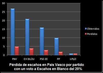 ResultadosPaisVasco