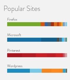 Web Colour Data, para saber los colores que usan los sitios web