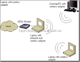 How to make your laptop as a Router an Access Point