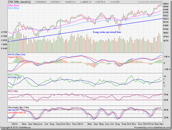 Nifty_Apr1714
