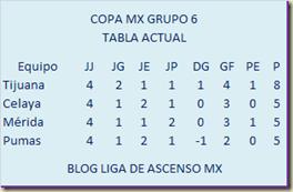 Tabla grupo 6