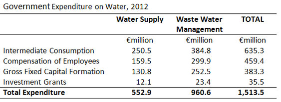 Expenditure on Water 2012