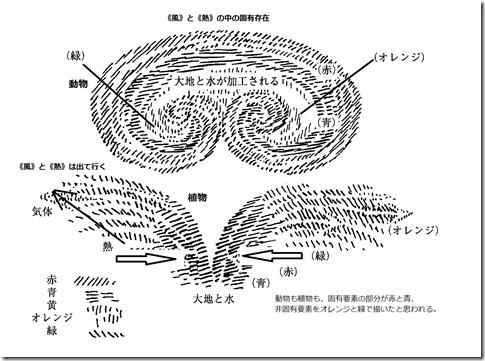 第七講図02a