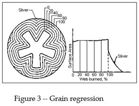 Solid-Rocket-Propellant-Grain-Regression