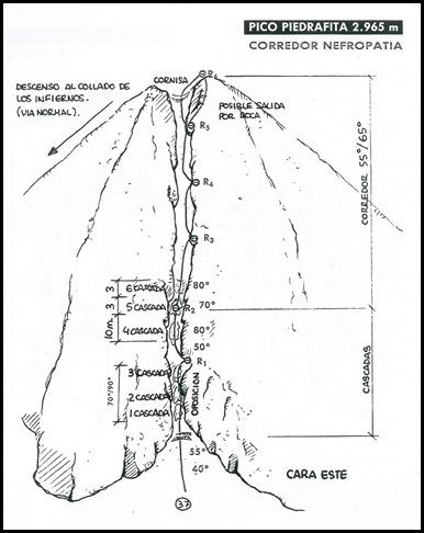 Pico Piedrafita - Nefropatia