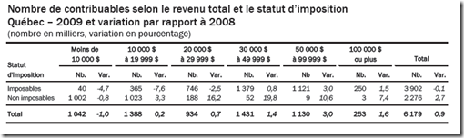 Statistique fiscale des particuliers -2009 - contribuables selon le revenu total et le statut d&#8217;imposition