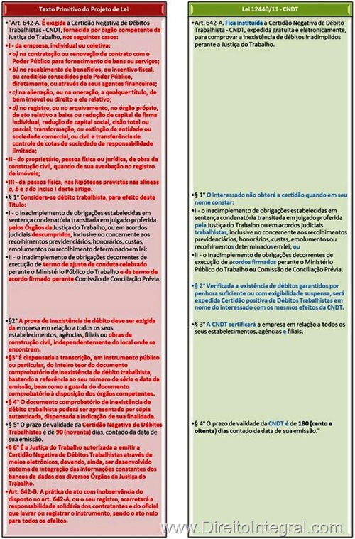 Vê-se no quadro comparativo entre o texto originário do PL e o final da lei 11.440/11 que: a) foram reduzidas as hipóteses de exigibilidade da CNDT; b) foi aumentado o seu prazo de valdiade, de 90 para 180 dias; c) foi introduzida a possibilidade de obtenção de certidão positiva com efeitos de negativa; d) impôs-se a obrigação de a Certidão negativa versar sobre todos os estabelecimentos, agências e filiais; e) excluiu-se o termo de ajuste de conduta celebrado com o Ministério Público do rol das causas impeditivas de obtenção da CNDT.