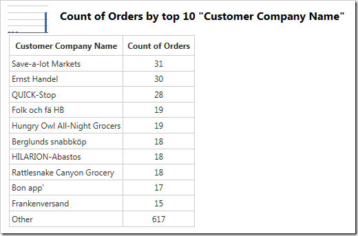 """Values for the """"Other"""" column are displayed as the last row in the table."""