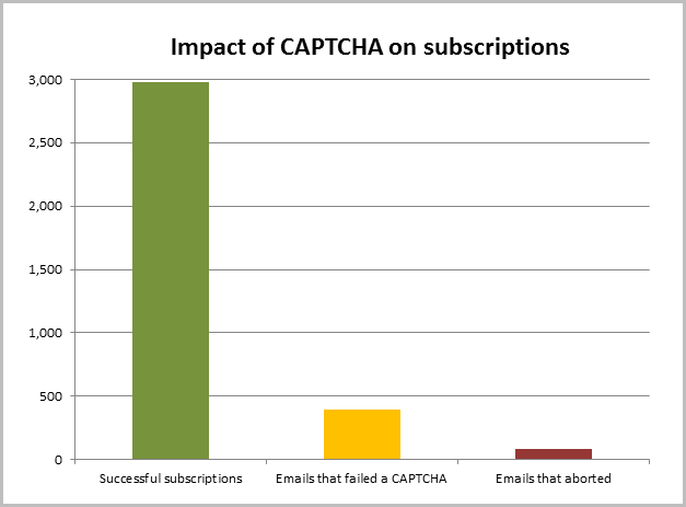 Nearly 3,000 successful subscribers using CAPTCHA in the last week