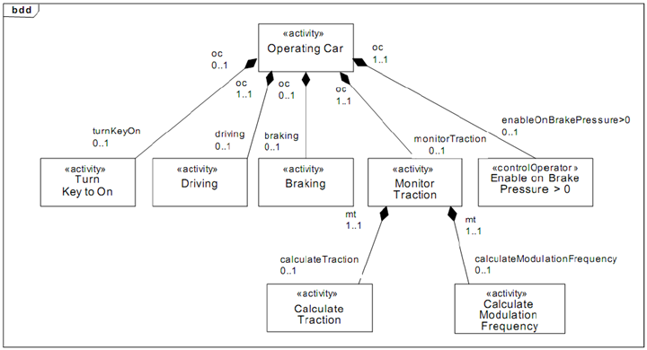 teknisk it  model based systems engineering with sysmlblock definition diagram used for activities