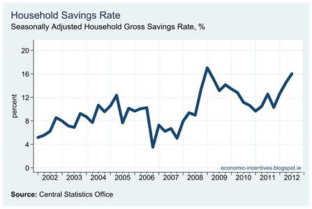 SA Household Savings Rate