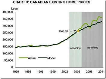 Canadian existing Home