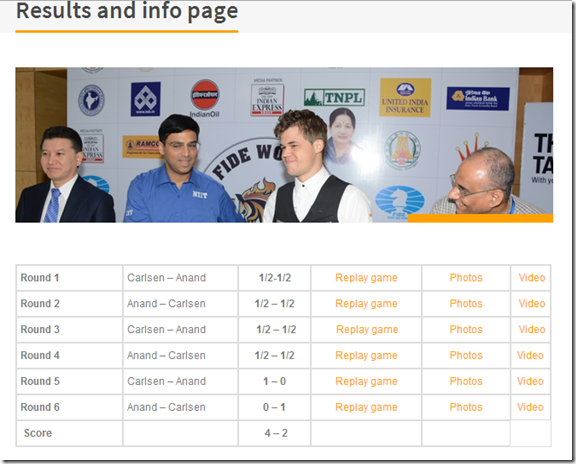 Results up to game 6 FIDE World Chess Ch 2013