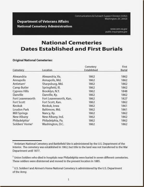 Natl Cemeteries