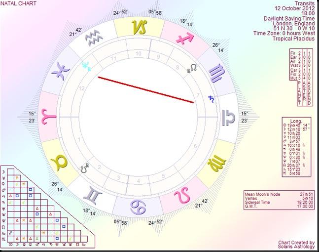 Saturn trine Neptune
