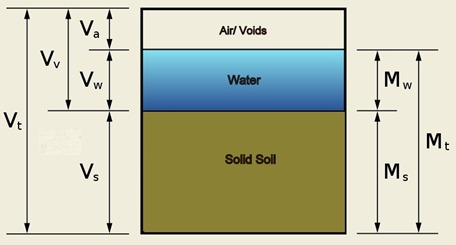 3 Phase System of soil