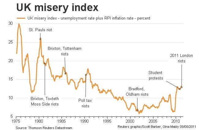 UK misery index