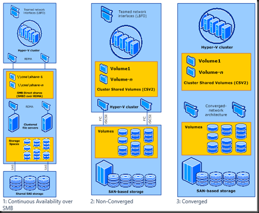 Infrastructure using windows server 2012 and system center 2012 sp1