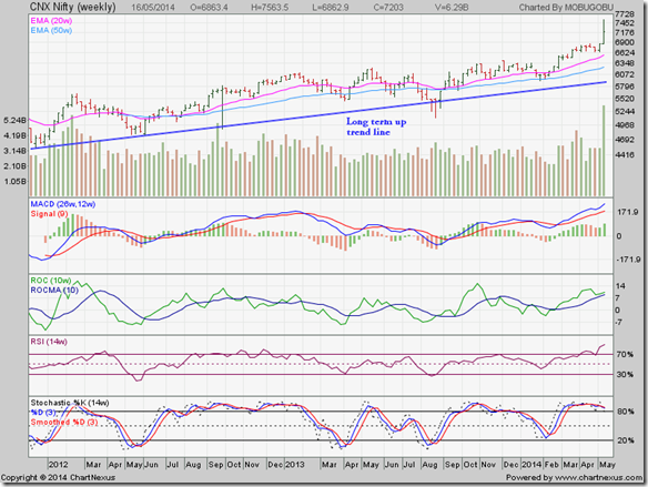 Nifty_May1614