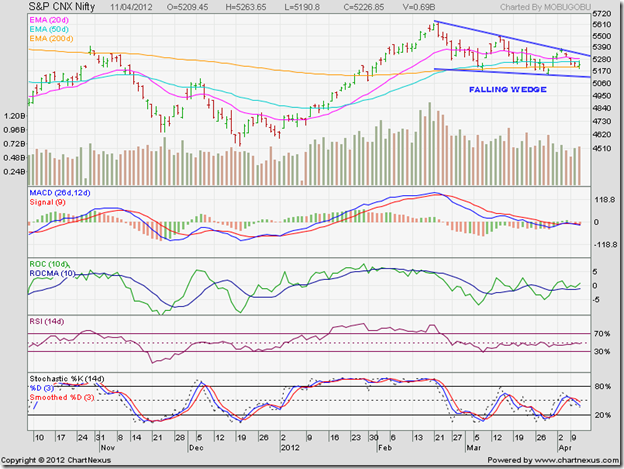 Nifty_Apr1112