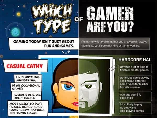 quel type de gamer etes vous