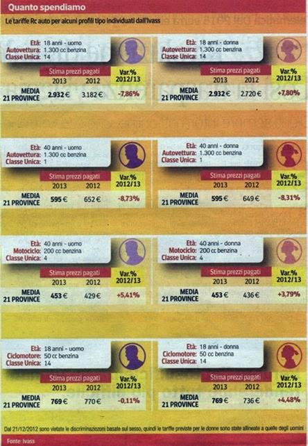 costi assicurazione auto 2013