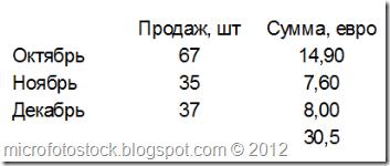 Mesyachnaya-Statistika-prodaj-colourbox