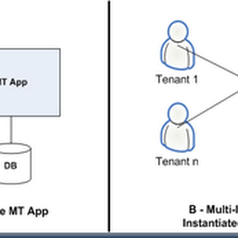 Service Computing: An adoption approach to Cloud Computing
