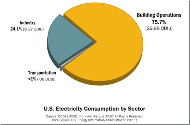 Consumo de Energia por Sectores EEUU_3
