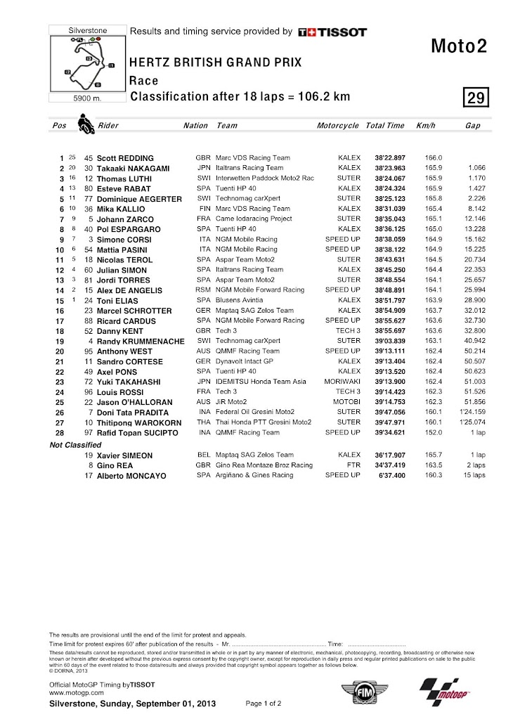 moto2-silver-gara-classification.jpg