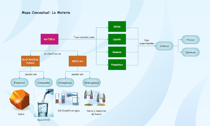 Mapa conceptual sobre la materia