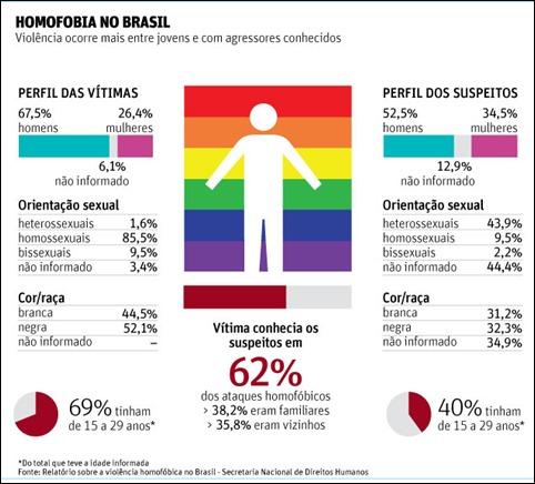 infografico homofobia no Brasil