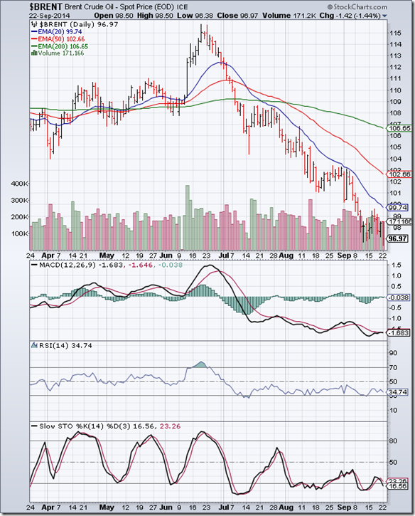 BrentCrude_Sep2214