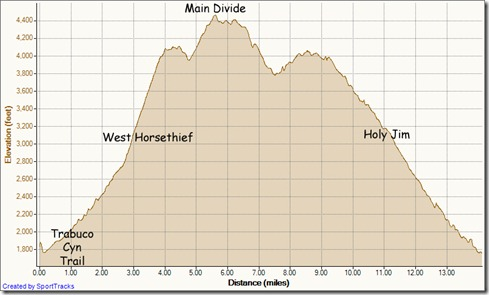 My Activities West Horsethief - Main Divide - Holy Jim Loop 3-4-2012, Elevation - Distance