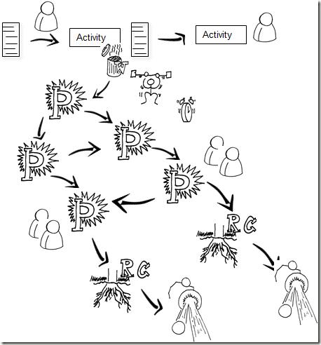 Lean Transformation: Exploring Different Method Plug-Ins