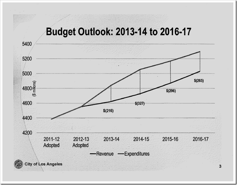 CAO Report - Budget Outlook