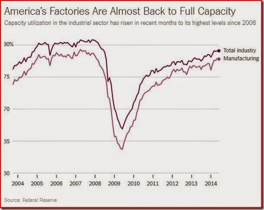 14-07-21, New York Times, Capture of Capacity Utilization Chart