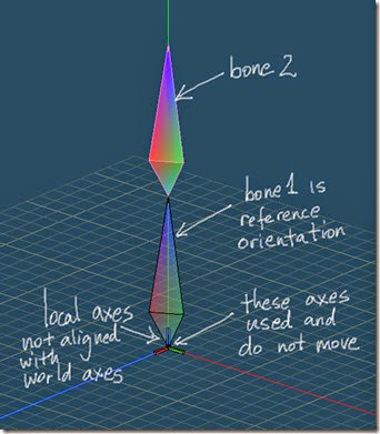 Bone2's reference orientation is bone1's orientation
