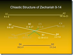 Zechariah 9_14 structure