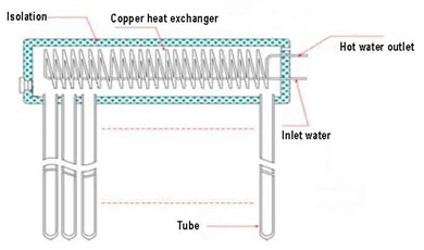 homemade solar water heater-solar city